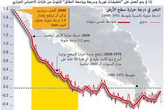 علماء المناخ يحذرون من ارتفاع درجة حرارة الأرض