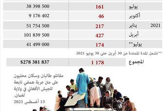 طالبان تستولي على 1178 عربة هامفي مصفحة .. تتجاوز قيمتها 278 مليون دولار