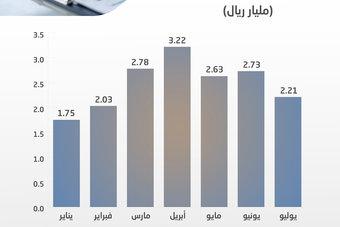 17.3 مليار ريال تمويل المصارف لواردات السيارات في 7 أشهر .. نما 15 %