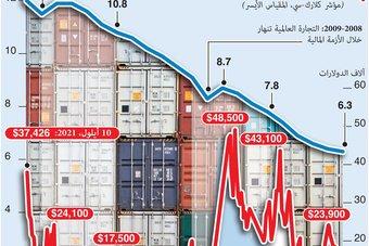 الجائحة تعطل التجارة العالمية .. تكاليف الشحن تقفز لأعلى مستوى منذ 2008