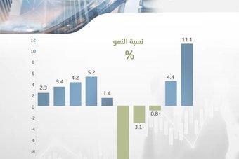 برامج الرؤية ترفع حجم القطاع الخاص إلى 261.5 مليار ريال .. 42.9 % من الناتج