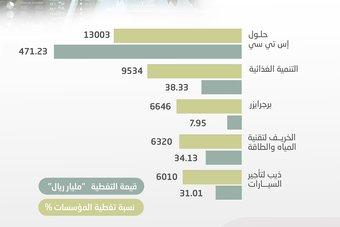 582.6 مليار ريال قيم تغطية المؤسسات لـ 5 طروحات في السوق السعودية خلال 2021