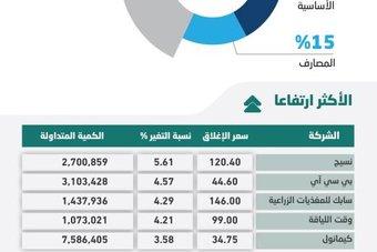 تداولات عالية في «المزاد» تدفع بالأسهم المحلية إلى المنطقة الخضراء