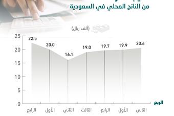 ارتفاع نصيب الفرد من الناتج المحلي السعودي 27.9% في الربع الثاني .. الأعلى منذ تفشي كورونا