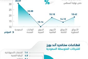 أسهم الشركات السعودية المتوسطة تتفوق على نظيرتيها الأمريكية والصينية .. مكاسبها 30.59% خلال 8 أشهر