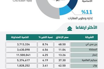الأسهم السعودية تفقد مستوى 11400 نقطة بفعل ضغوط البيع .. والسيولة عند 6.5 مليار ريال