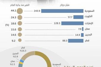 541 مليار دولار القيمة السوقية للبنوك الخليجية .. ارتفعت 27 % هذا العام والصدارة سعودية