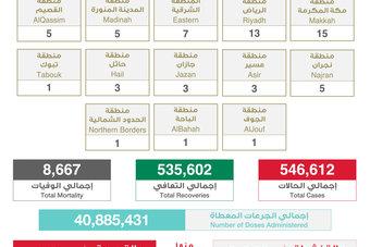 63 إصابة جديدة بفيروس كورونا في السعودية.. و 6 وفيات