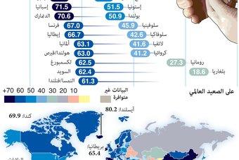 نسبة التطعيم ضد كورونا تتجاوز 70% في أوروبا