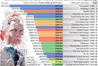الأرباح من امتيازات أفلام جيمس بوند