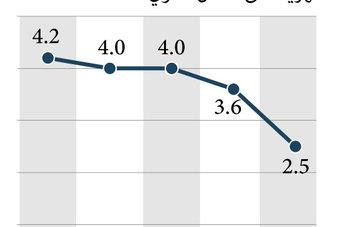 ارتفاع التضخم في الولايات المتحدة