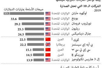 الشركات الأمريكية تهيمن على صدارة مبيعات الأسلحة عالميا.. 3 شركات صينية تدخل قائمة الـ 10 الأوائل