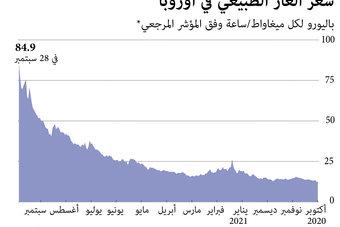 ارتفاع أسعار الغاز في أوروبا خلال عام