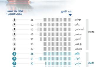 1.67 تريليون ريال الاحتياطيات الأجنبية السعودية .. تغطي الواردات 36 شهرا