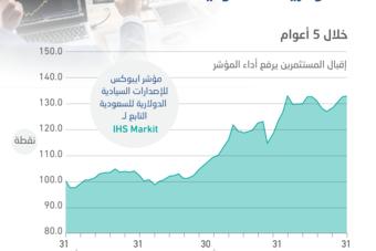 أداء الاقتصاد السعودي يدعم مكاسب مؤشرين دوليين لعوائد ديون الإصدارات السيادية