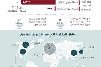 أكبر شركات العالم لإدارة الأصول تقود تدفقات المستثمرين الأجانب في الأسهم السعودية