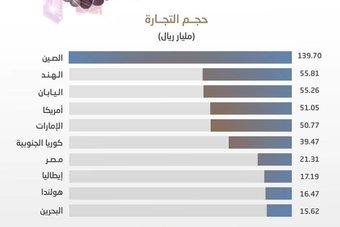 34 % من حجم التجارة الخارجية السعودية خلال النصف الأول  مع الصين والهند واليابان