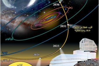 مذنب عملاق يقترب من النظام الشمسي.. يمر خلال 10 سنوات