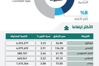 بعد سلسلة مكاسب .. الأسهم السعودية تتراجع 25 نقطة بسيولة عند 7.5 مليار ريال