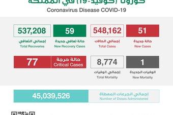 51 إصابة جديدة بفيروس كورونا في السعودية