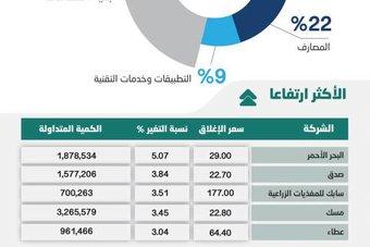 سوق الأسهم تعجز عن الاستقرار فوق مستويات 11500 نقطة .. والسيولة عند 8.3 مليار ريال