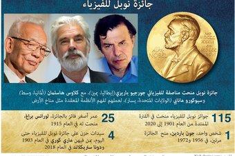 بسبب فهم مناخ الأرض.. حصول 3 علماء على جائزة نوبل في الفيزياء