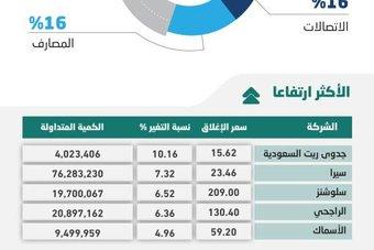 المسار الصاعد للأسهم السعودية مرهون بمواجهة الضغوط .. المحفزات مطلوبة